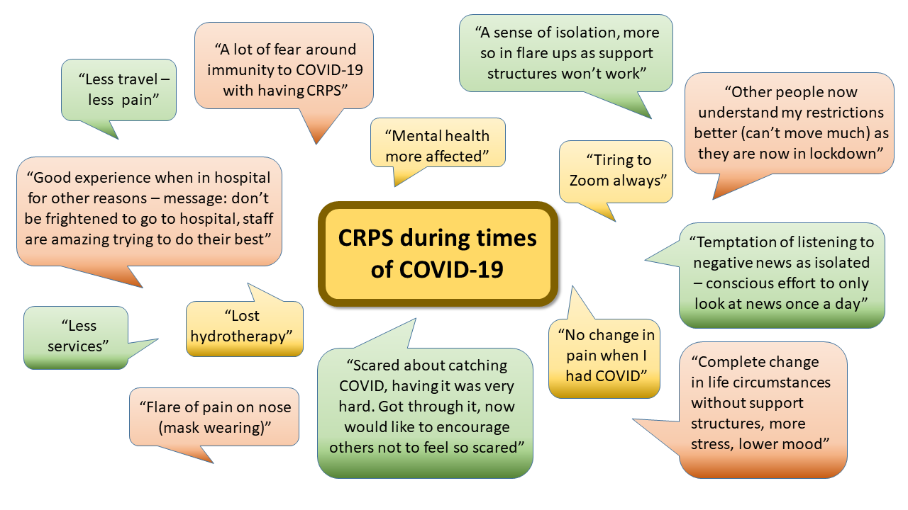 Patient Experience of Living with CRPS during the pandemic